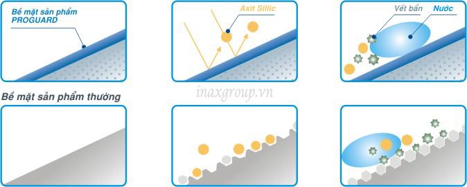 Proguard- Công nghệ ngăn chặn bám bẩn của các thiết bị vệ sinh inax